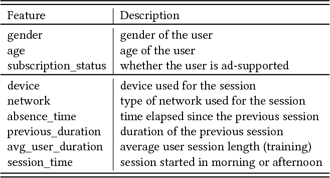 Figure 2 for Hierarchical Modeling and Shrinkage for User Session Length Prediction in Media Streaming