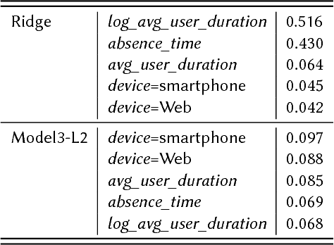 Figure 4 for Hierarchical Modeling and Shrinkage for User Session Length Prediction in Media Streaming