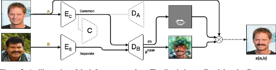 Figure 3 for Mask Based Unsupervised Content Transfer