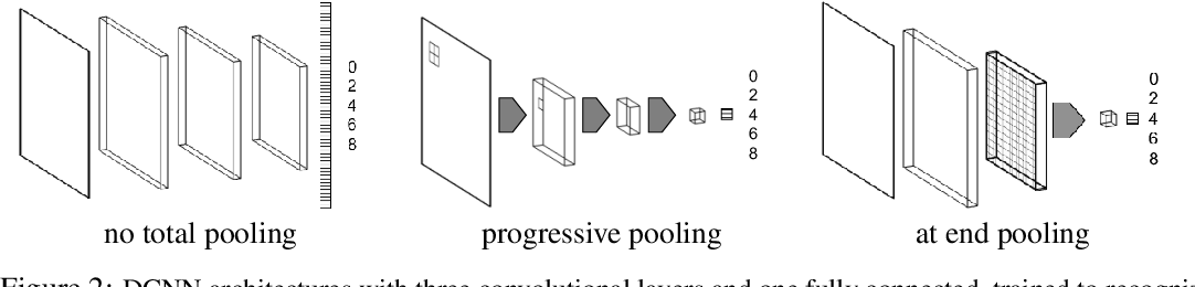 Figure 2 for Do Deep Neural Networks Suffer from Crowding?