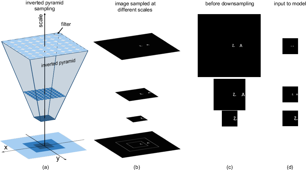 Figure 3 for Do Deep Neural Networks Suffer from Crowding?