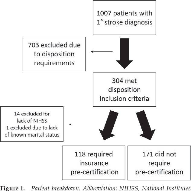 Impact of Insurance Precertification on Discharge of Stroke Patients ...