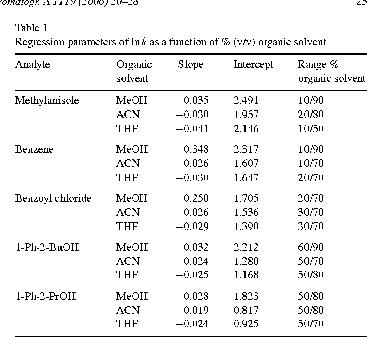 Effect of sample solvent on the chromatographic peak shape of
