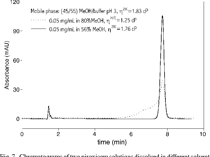 Effect of sample solvent on the chromatographic peak shape of