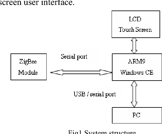 A Design of Embedded Terminal Unit Based on ARM and Windows