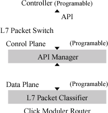 L7 packet switch: packet switch applying regular expression