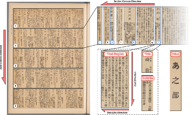 Figure 2 for A Large Dataset of Historical Japanese Documents with Complex Layouts