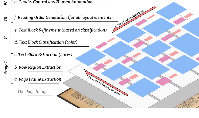Figure 4 for A Large Dataset of Historical Japanese Documents with Complex Layouts