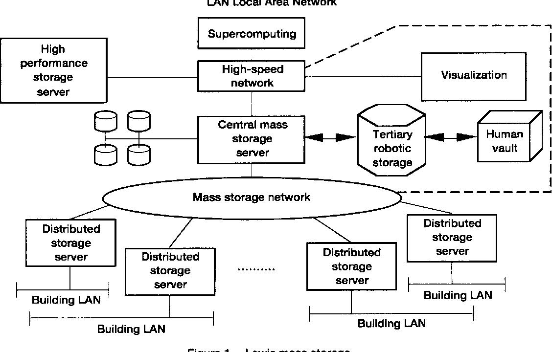 Figure 1.--Lewis mass storage.