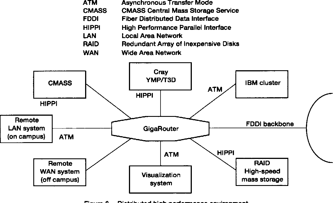 Figure 2.reDistributed high performance environment.