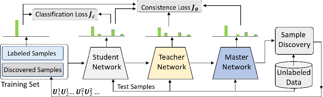 Figure 1 for Snowball: Iterative Model Evolution and Confident Sample Discovery for Semi-Supervised Learning on Very Small Labeled Datasets