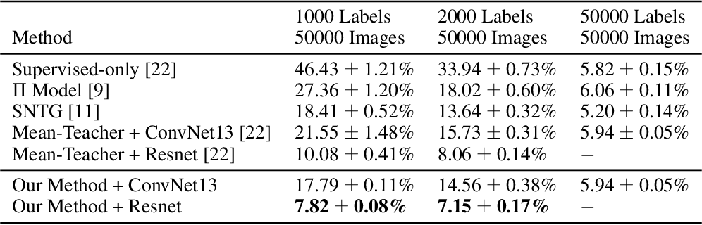 Figure 3 for Snowball: Iterative Model Evolution and Confident Sample Discovery for Semi-Supervised Learning on Very Small Labeled Datasets