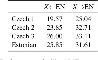 Figure 2 for Backtranslation Feedback Improves User Confidence in MT, Not Quality