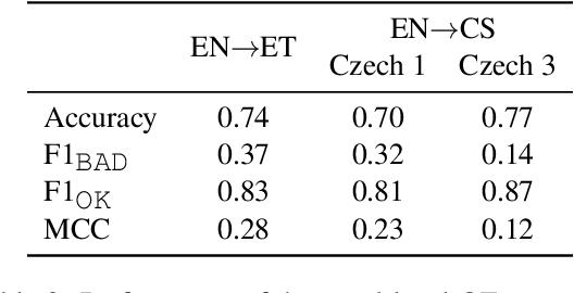 Figure 3 for Backtranslation Feedback Improves User Confidence in MT, Not Quality