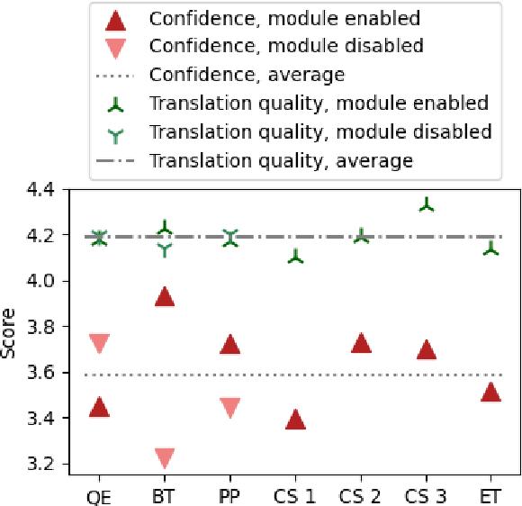 Figure 4 for Backtranslation Feedback Improves User Confidence in MT, Not Quality