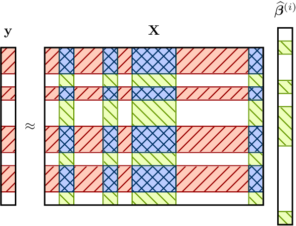 Figure 1 for The Implicit Regularization of Ordinary Least Squares Ensembles