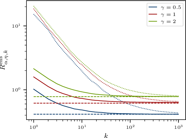Figure 2 for The Implicit Regularization of Ordinary Least Squares Ensembles