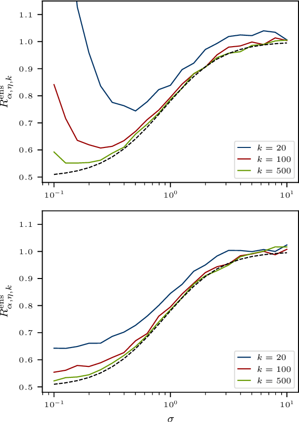 Figure 3 for The Implicit Regularization of Ordinary Least Squares Ensembles