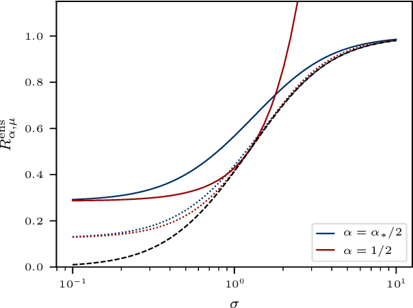 Figure 4 for The Implicit Regularization of Ordinary Least Squares Ensembles