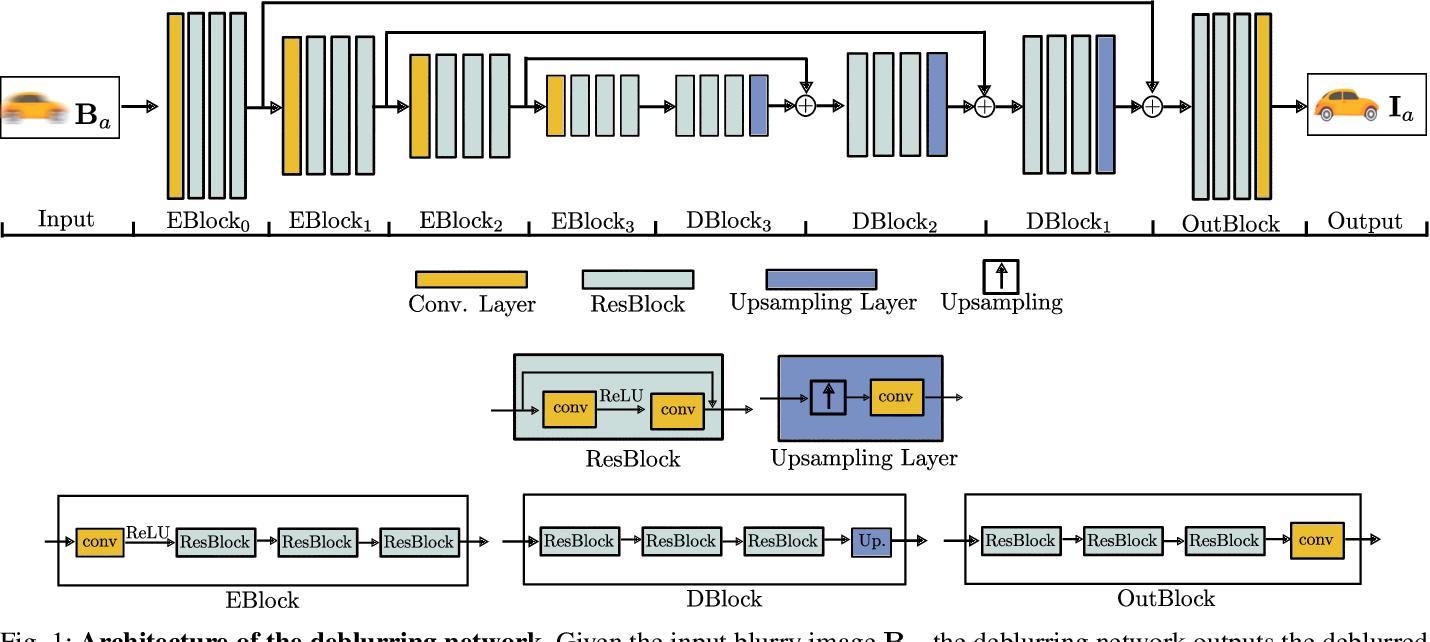Figure 2 for Self-Supervised Linear Motion Deblurring