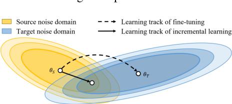 Figure 1 for SERIL: Noise Adaptive Speech Enhancement using Regularization-based Incremental Learning