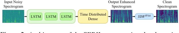 Figure 3 for SERIL: Noise Adaptive Speech Enhancement using Regularization-based Incremental Learning