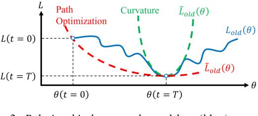 Figure 4 for SERIL: Noise Adaptive Speech Enhancement using Regularization-based Incremental Learning