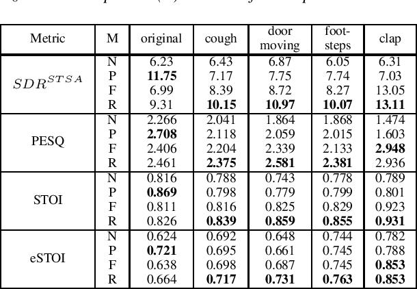 Figure 2 for SERIL: Noise Adaptive Speech Enhancement using Regularization-based Incremental Learning