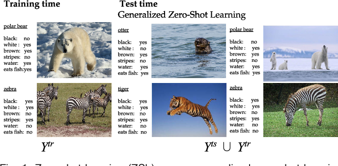Figure 1 for Zero-Shot Learning - A Comprehensive Evaluation of the Good, the Bad and the Ugly
