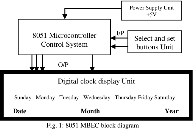 PDF] Design and Simulation of Microcontroller Based Electronic