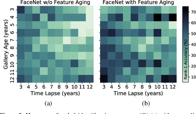 Figure 4 for Finding Missing Children: Aging Deep Face Features