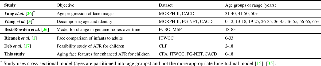 Figure 3 for Finding Missing Children: Aging Deep Face Features
