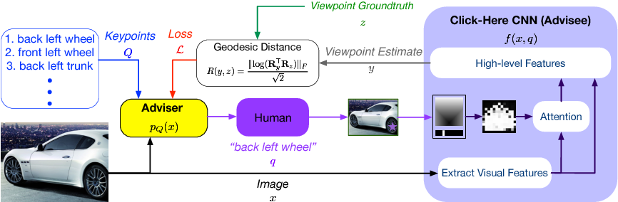 Figure 3 for Adviser Networks: Learning What Question to Ask for Human-In-The-Loop Viewpoint Estimation