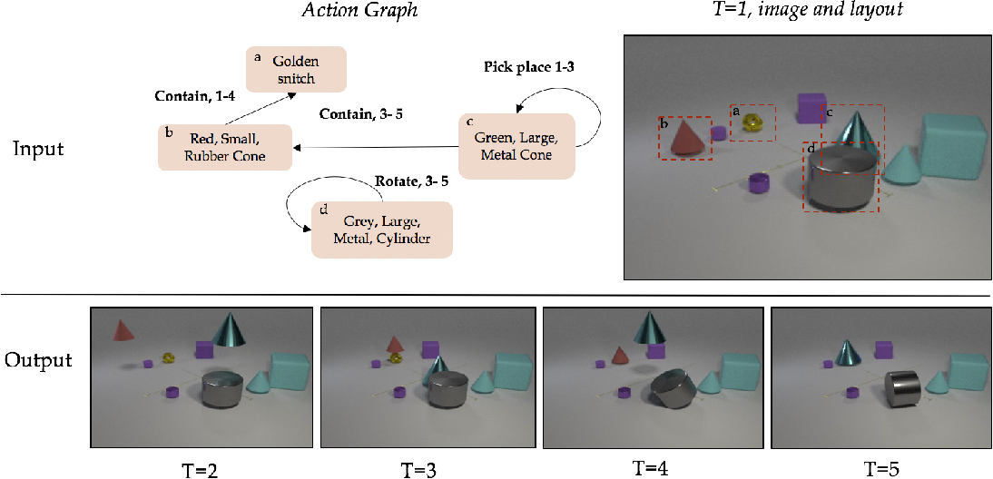Figure 1 for Compositional Video Synthesis with Action Graphs