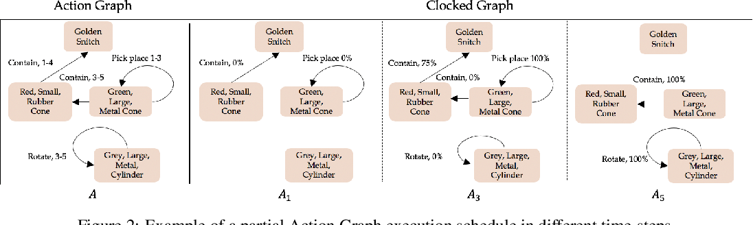 Figure 3 for Compositional Video Synthesis with Action Graphs