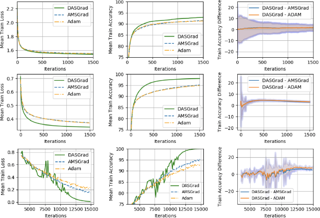 Figure 1 for Double Adaptive Stochastic Gradient Optimization
