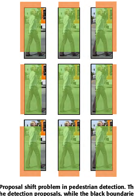 Figure 1 for Part-Level Convolutional Neural Networks for Pedestrian Detection Using Saliency and Boundary Box Alignment