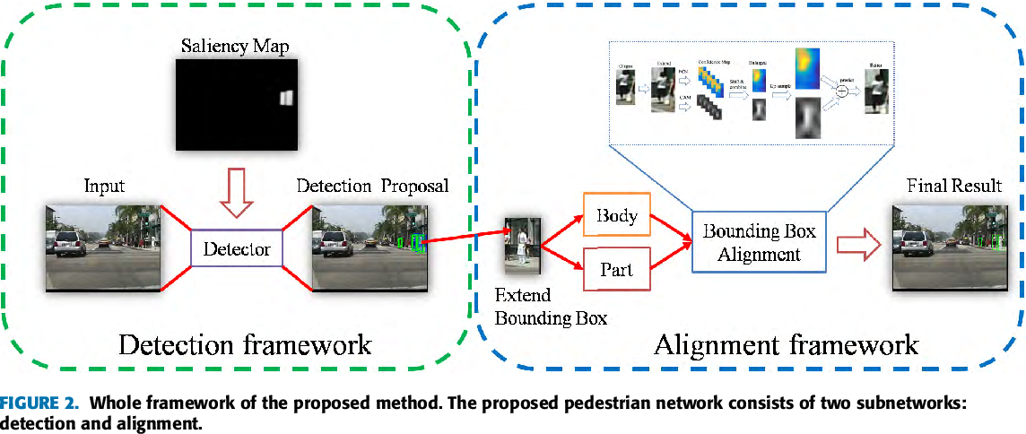 Figure 3 for Part-Level Convolutional Neural Networks for Pedestrian Detection Using Saliency and Boundary Box Alignment