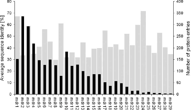 Figure 1. Average sequence identity (gray) and number of protein entries (black) per superfamily.