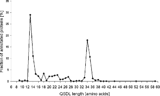 Figure 3. Fraction of proteins with annotated QSDL for each QSDL length.