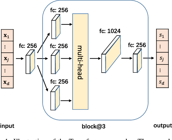 Figure 1 for Ordering-Based Causal Discovery with Reinforcement Learning