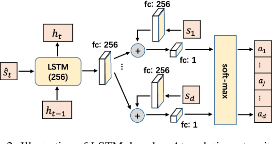 Figure 4 for Ordering-Based Causal Discovery with Reinforcement Learning