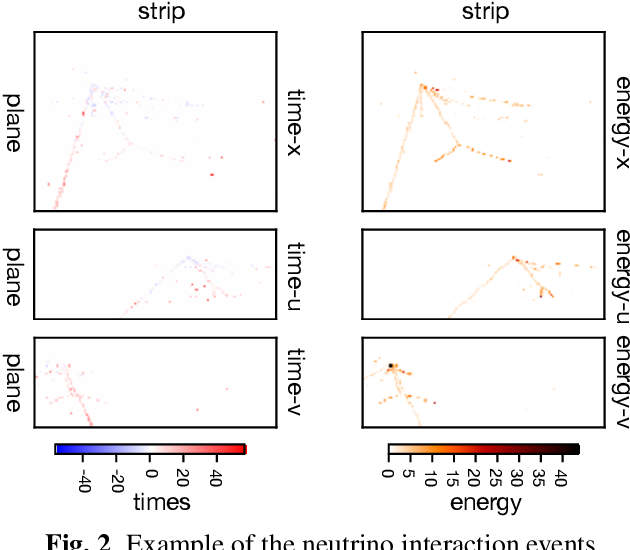 Figure 3 for Deep Learning for Vertex Reconstruction of Neutrino-Nucleus Interaction Events with Combined Energy and Time Data
