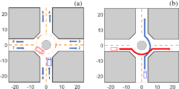 Figure 1 for Adaptive Game-Theoretic Decision Making for Autonomous Vehicle Control at Roundabouts