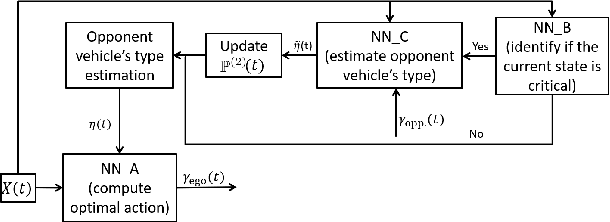Figure 2 for Adaptive Game-Theoretic Decision Making for Autonomous Vehicle Control at Roundabouts