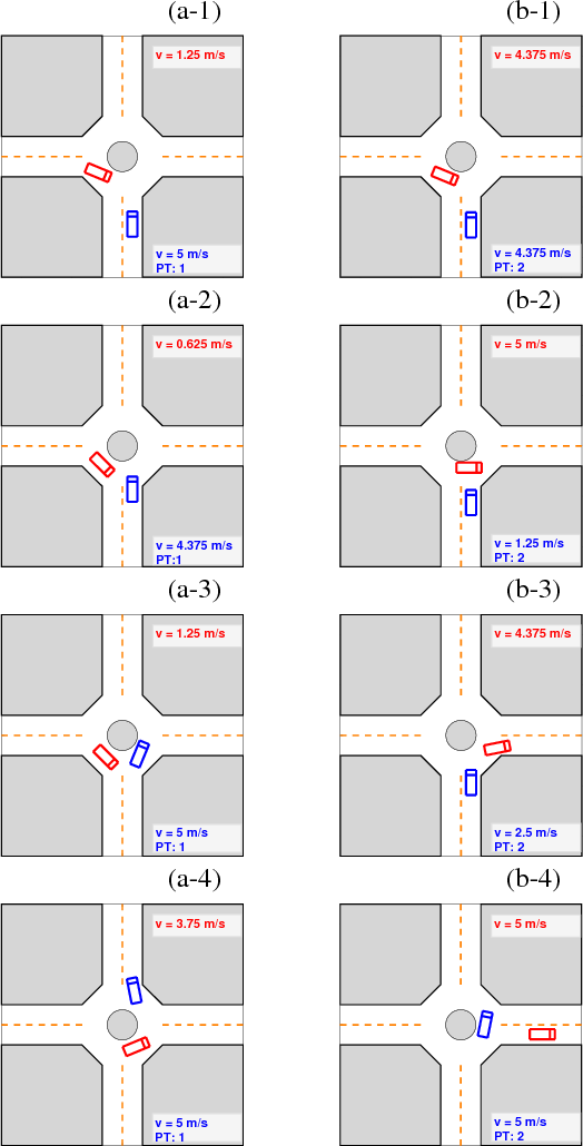 Figure 3 for Adaptive Game-Theoretic Decision Making for Autonomous Vehicle Control at Roundabouts