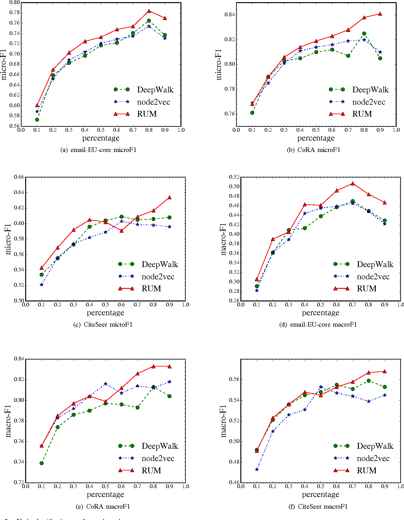 Figure 2 for RUM: network Representation learning throUgh Multi-level structural information preservation