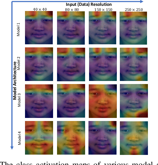 Figure 2 for Revealing the Invisible with Model and Data Shrinking for Composite-database Micro-expression Recognition