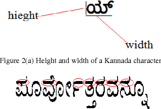 Figure 3 for Discrimination of English to other Indian languages (Kannada and Hindi) for OCR system