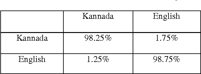 Figure 4 for Discrimination of English to other Indian languages (Kannada and Hindi) for OCR system